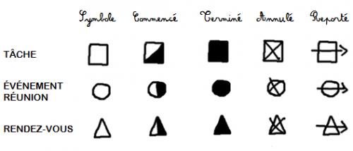Symboles Bullet Journal