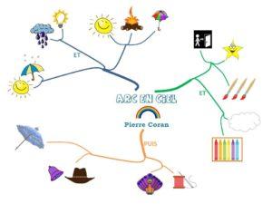 Poésie carte mentale Arc en ciel de Pierre Coran chez la classe d'Ameline